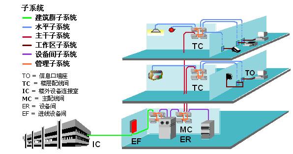 智能化综合布线系统1